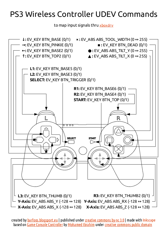 PS4_controller_udev
