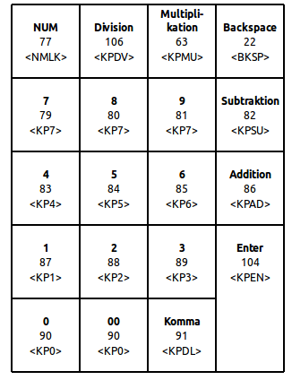 XKB-Codes